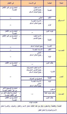 علامات الإعراب الأصلية والفرعية في جدول Ksu Faculty
